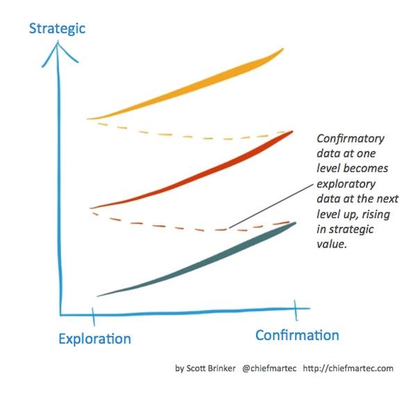 Ciclo de dados estratégicos