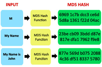 Significance Of MD5 Algorithm In Forensics - SysTools Blog