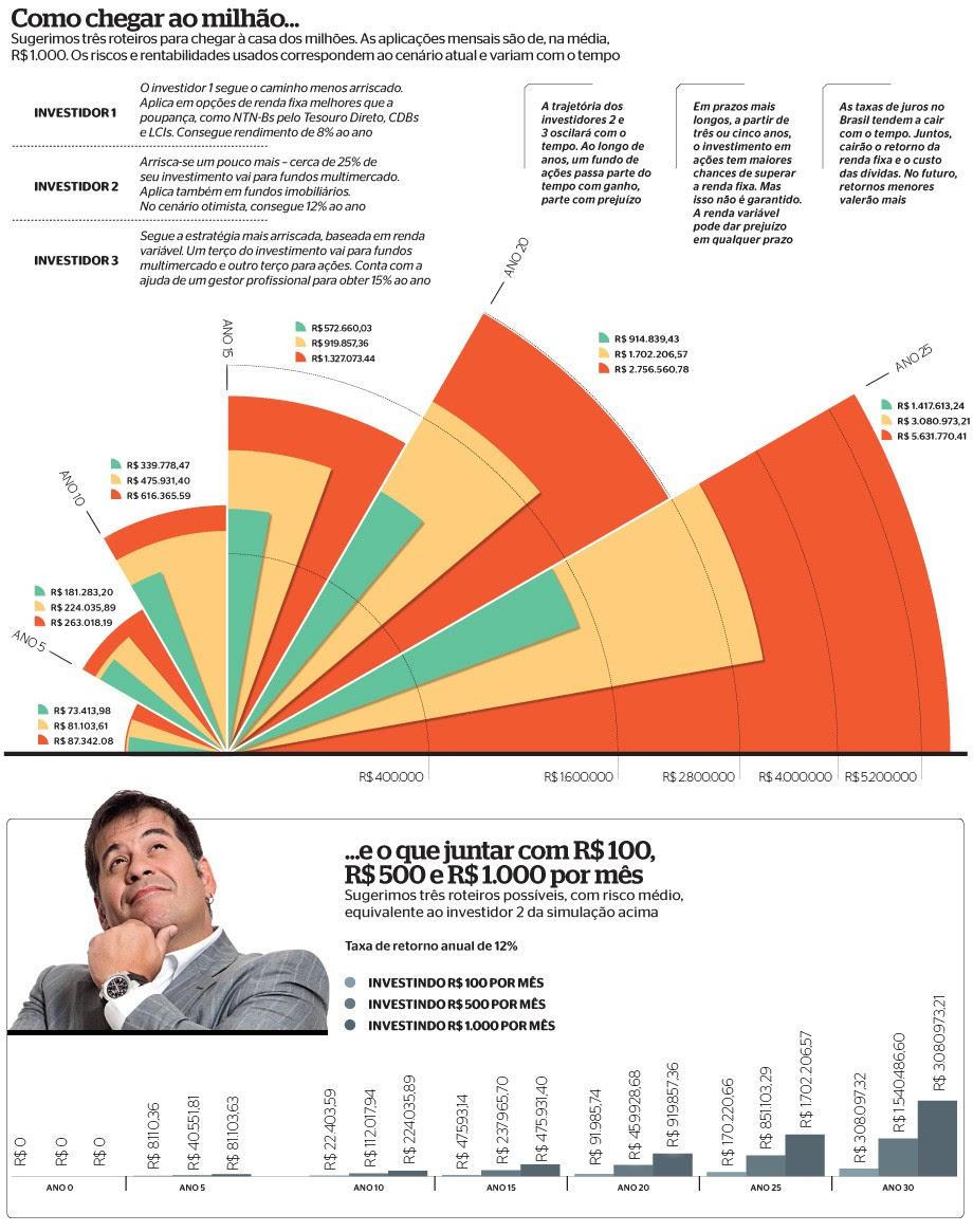Como juntar R$ 1 milhão (Foto: Gráficos: Marco Vergotti. Fotos: Tomás Rangel/ÉPOCA. Make: Ton Reis e Rita Fischer. Stylist: Paulo Zelenka, Ana Hora e Suellen)