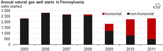 graph of Annual natural gas well starts in Pennsylvania, 2005-2011, as described in the article text
