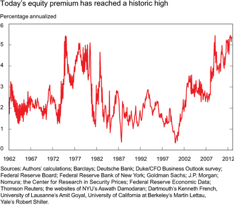 NY Fed historical equity risk premium chart