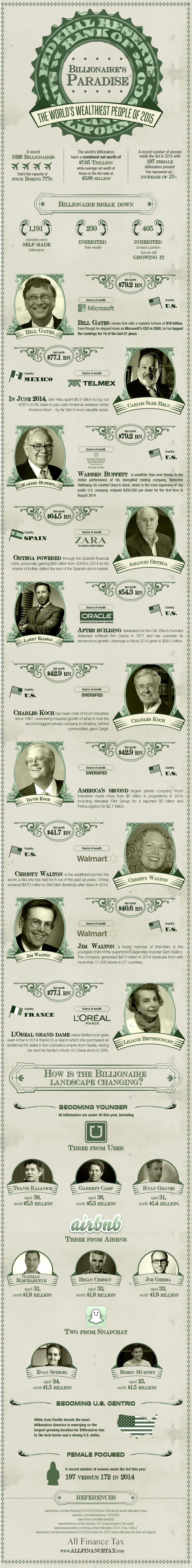 The World's Wealthiest People of 2015