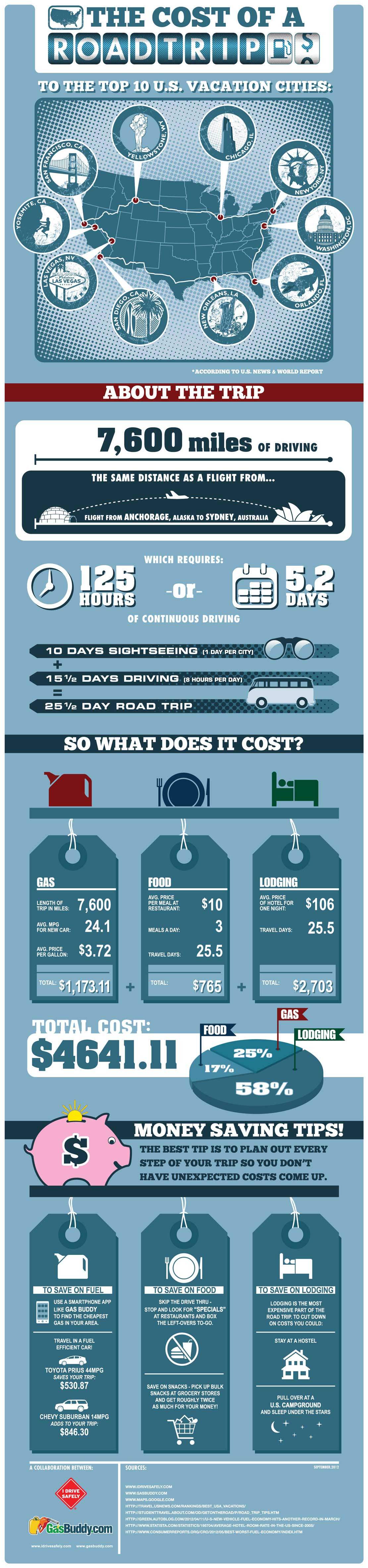 USA Road Trip Cost-Infographic