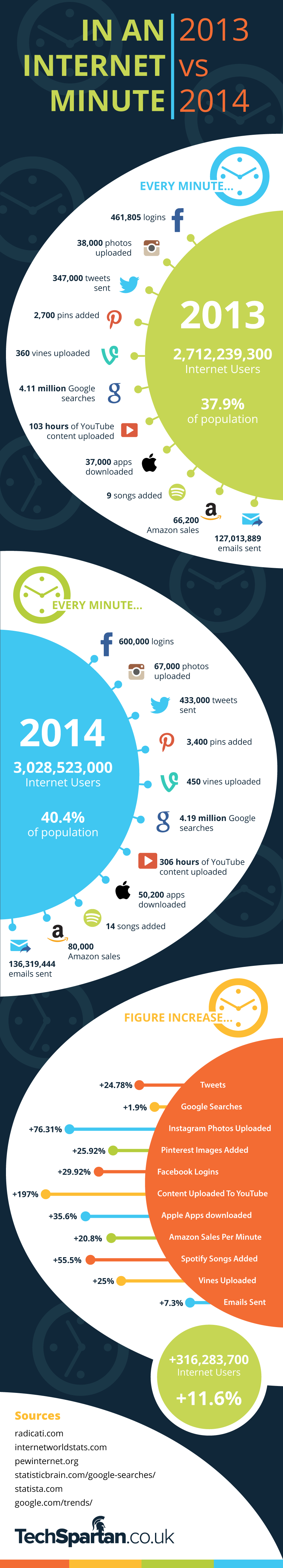 Facebook, Google, Twitter, Instagram, Vine, YouTube, Amazon, Email, Pinterest: #Internet In A Minute – 2013 VS 2014 #infographic