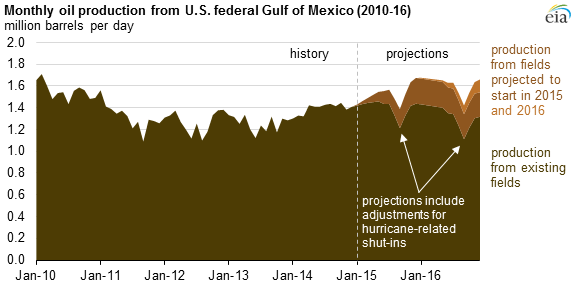 graph of monthly oil production from the U.S. Gulf of Mexico, as explained in the article text
