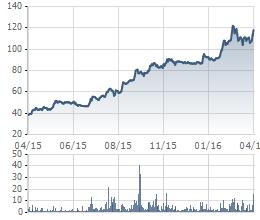"""""""Chạy"""" từ năm ngoái đến nay, những cổ phiếu này vẫn chưa thấy đỉnh (1)"""