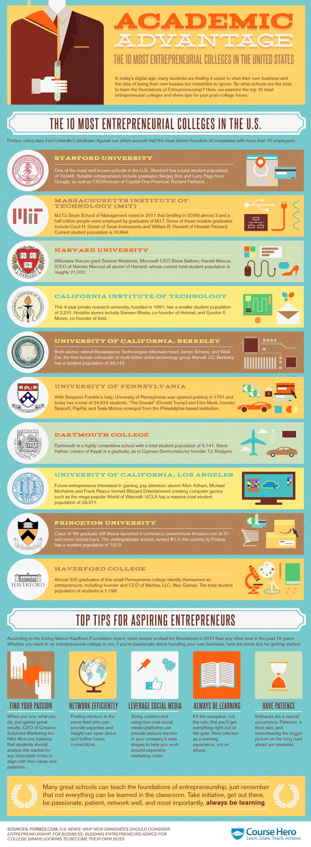 Infographic: The 10 Most Entrepreneurial Colleges in the United States