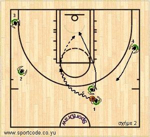 euroleague2010_11_playbook_panathinaikos_sideout_02