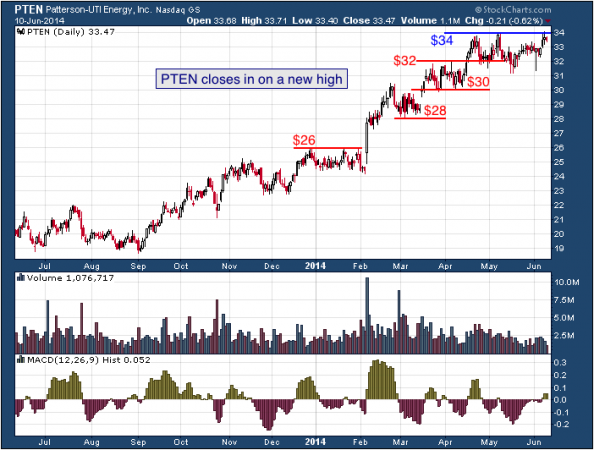 1-year chart of PTEN (Patterson-UTI Energy, Inc)