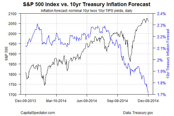 sp500.inf.f.t10.2014-12-09
