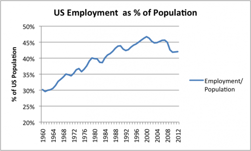 Figure 11. US Number Employed / Population, where US Number Employed is Total Non_Farm Workers from Current Employment Statistics of the Bureau of Labor Statistics and Population is US Resident Population from the US Census.  2012 is partial year estimate.