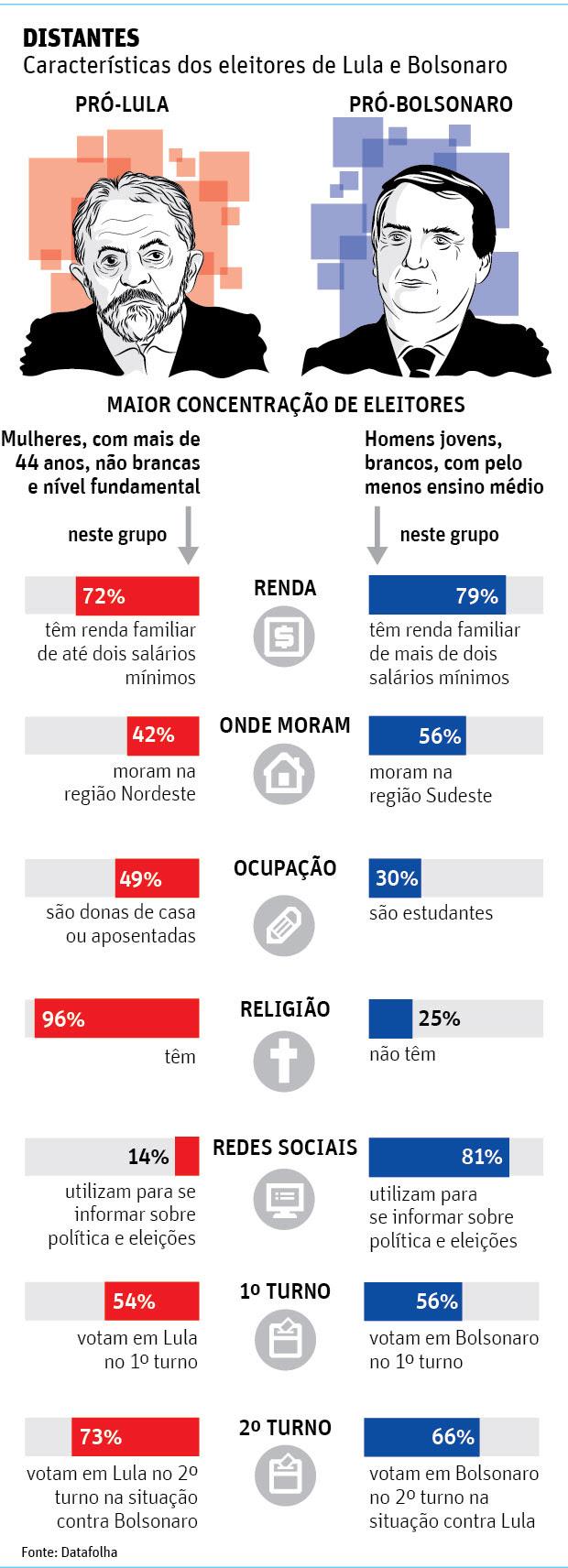 DiSTANTES Características dos eleitores de Lula e Bolsonaro