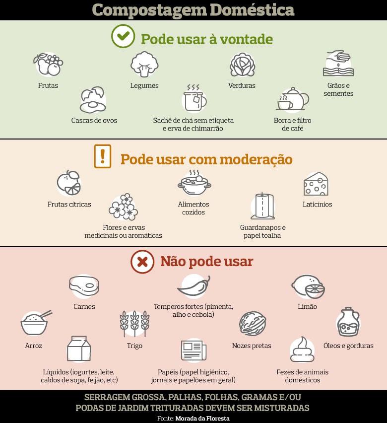 info-compostagem-doméstica (Foto: Redação Globo Rural)