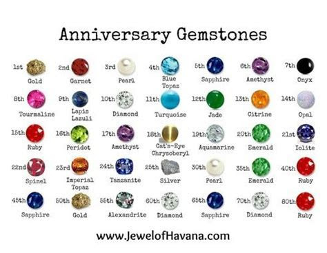 Anniversary Gemstone Gift Guide   Colour chart