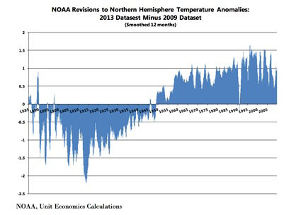 global cooling--NOAA revisions