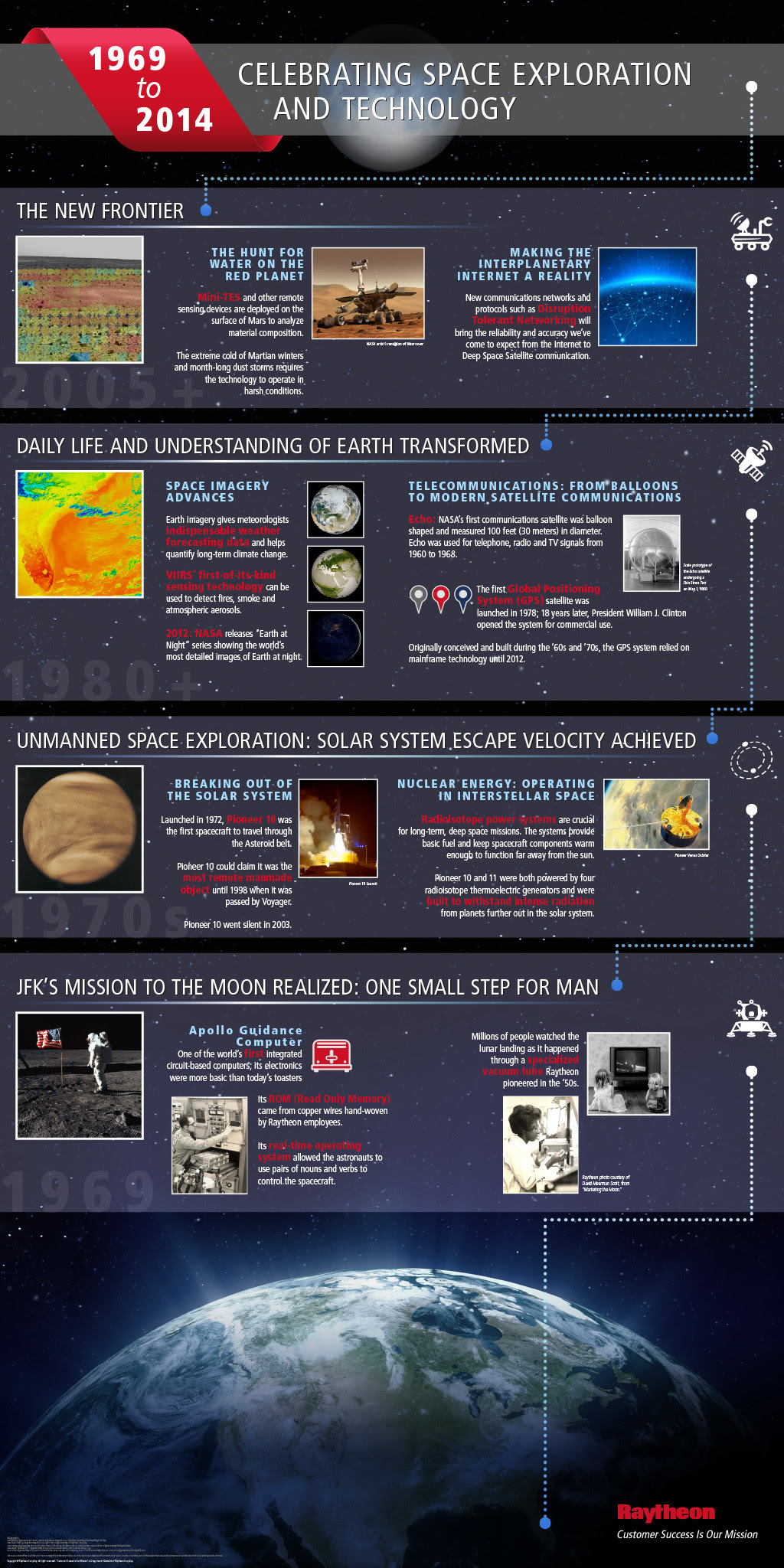 infographic: Celebrating Space Exploration and Technology #infographic