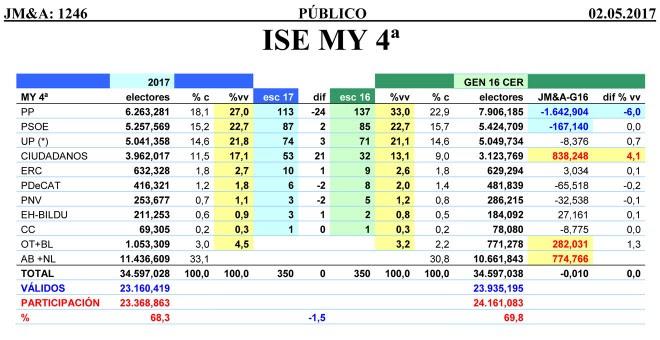 Tabla completa de las estimaciones de JM&A para unas elecciones generales anticipadas, correspondiente a mayo de 2017.