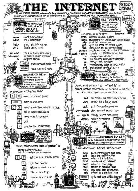 Internet Cheatsheet 1993