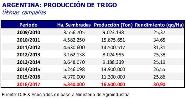 La producción de trigo