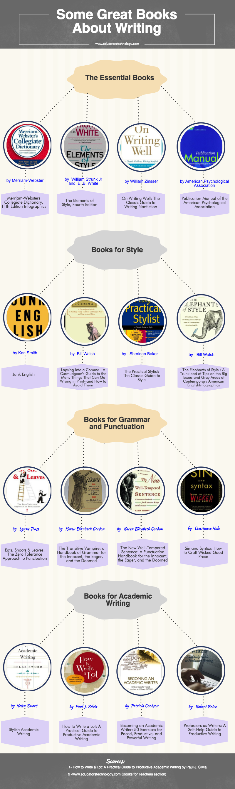 An Interesting Guide Featuring 16 Great Writing Guides for Teachers and Students