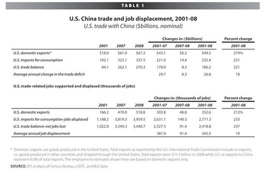 Since China entered the WTO in 2001, the U.S. trade deficit with China has grown by an average of 18% per year