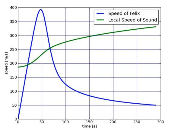 Speedfosoundfelix.png 1