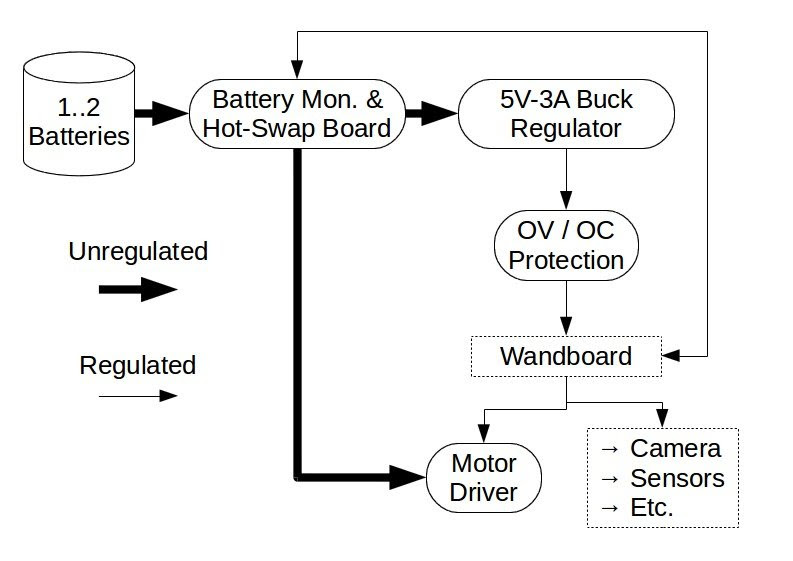 Power overview