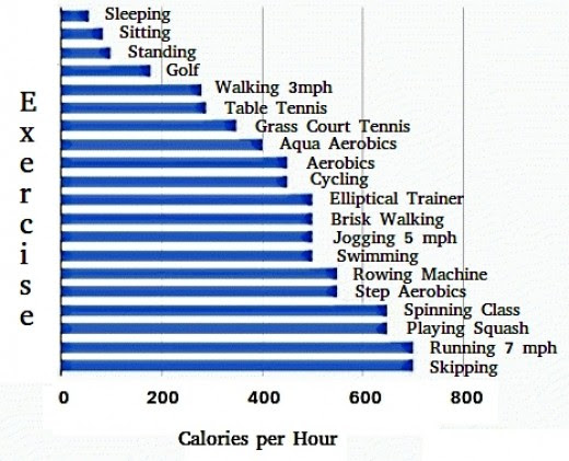 Q&A Do Menus with Walking Times to Burn Calories Lead to ...