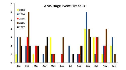 Huge Event Fireballs as of Sep-2017