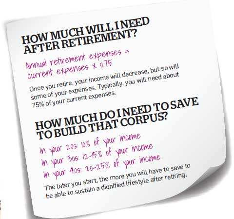 How much will I need after retirement?