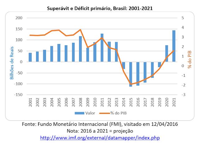 A explosão dos déficits primário e nominal e a mudança de governo