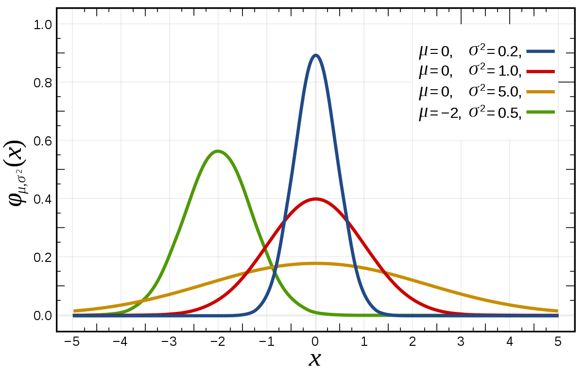 Normal Distribution PDF.svg
