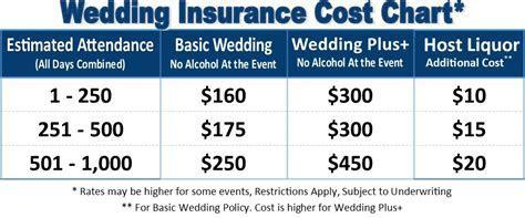 Best California Insurance   Wedding Insurance
