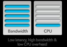 Ancho de banda y CPU Uso