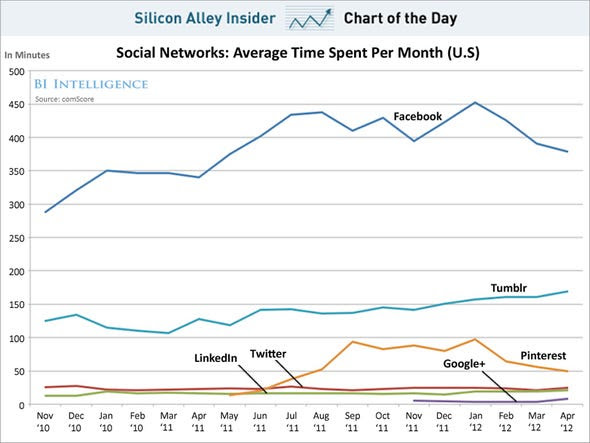 chart of the day, social network engagement, may 2012