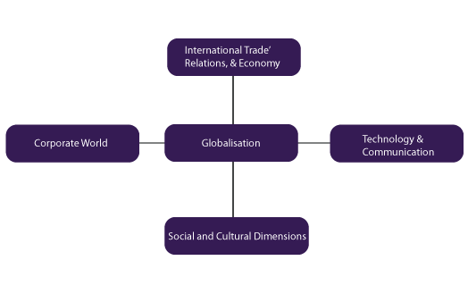 effects of globalization on n society upscblogpost globalisation and n society