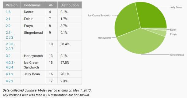 Android April 2013