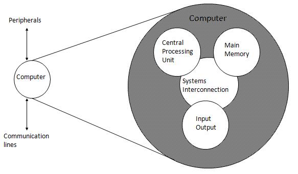 struktur utama komputer