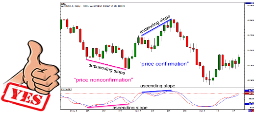 How to play diverging trend predictions