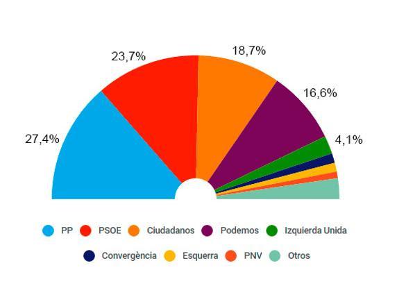 Encuesta para las elecciones generales de Telecinco (21 de octubre de 2015)