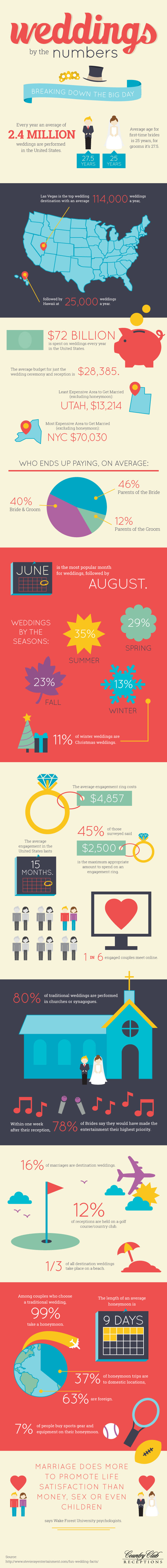 Infographic: Wedding By The Numbers #infographic