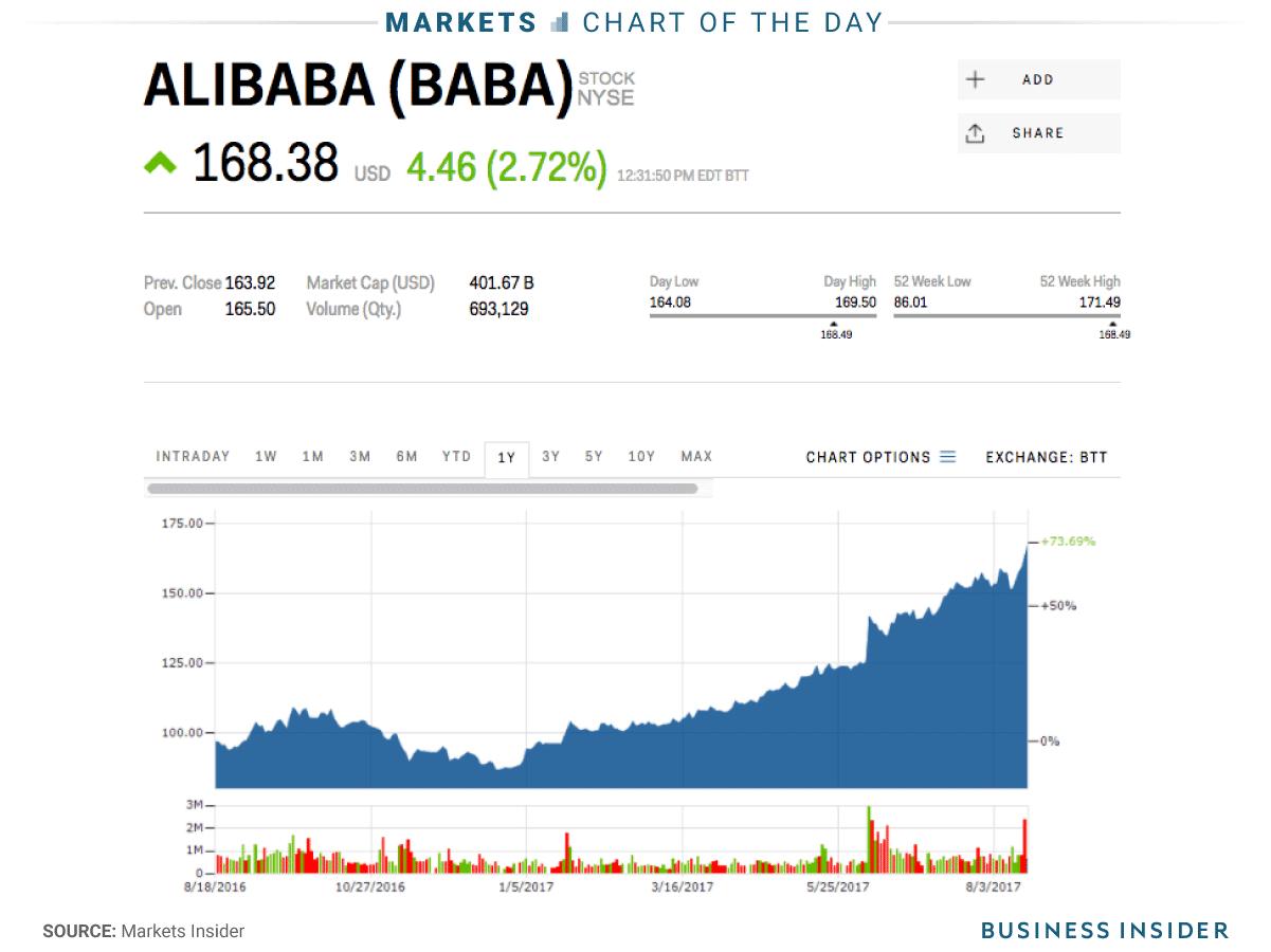 Co phieu Alibaba len gia, cac nha dau co thiet 10 ty USD