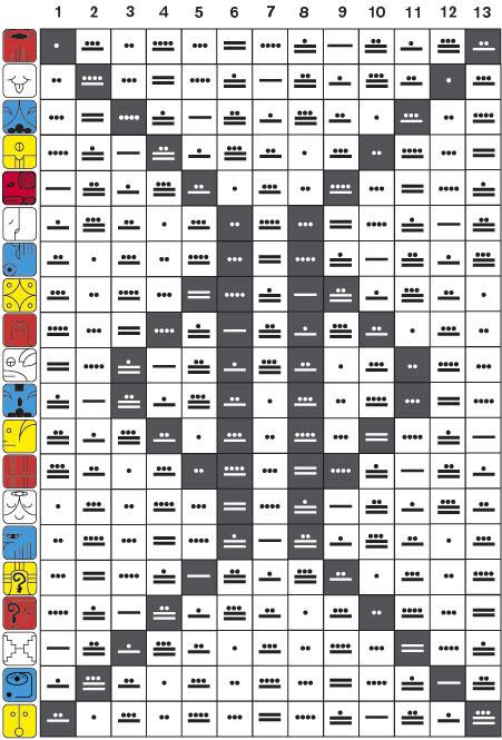 web-tzolkin tabla de permutacion maya