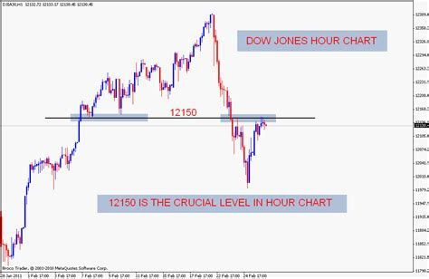 How expensive is trading forex with td
