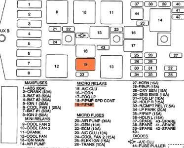 1994 Buick Lesabre Fuse Box - Wiring Diagram Schema
