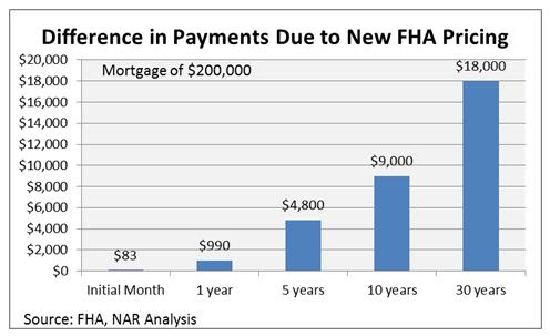 Fha To Reduce Monthly Mortgage Insurance Fha Mortgage Source