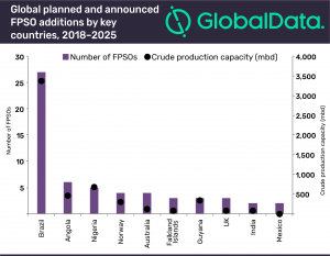 Brazil to lead in global FPSO deployments by 2025