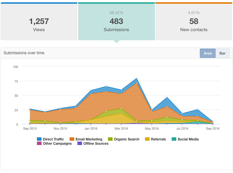 screenshot of the landing page performance report, showing views/conversions/new contacts
