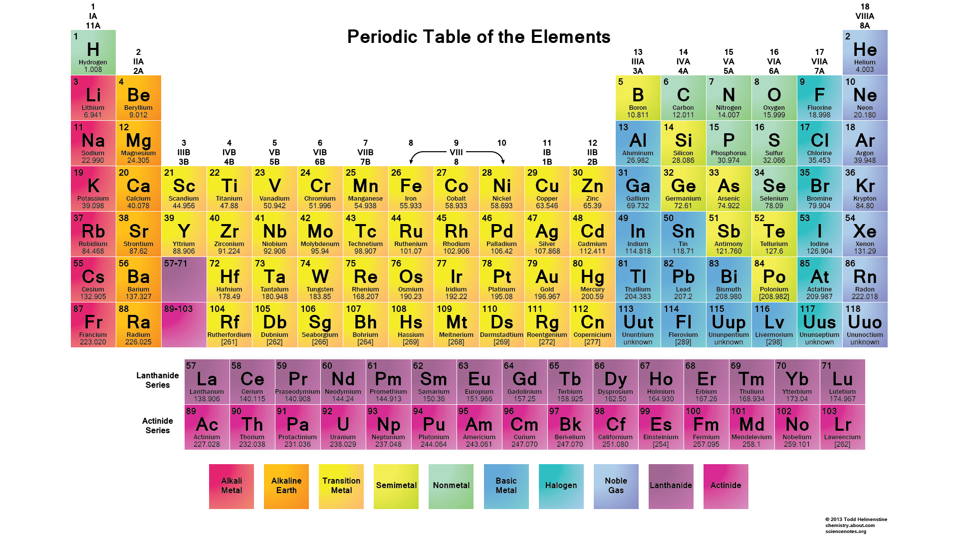 Printable Periodic Tables - Science Notes and Projects