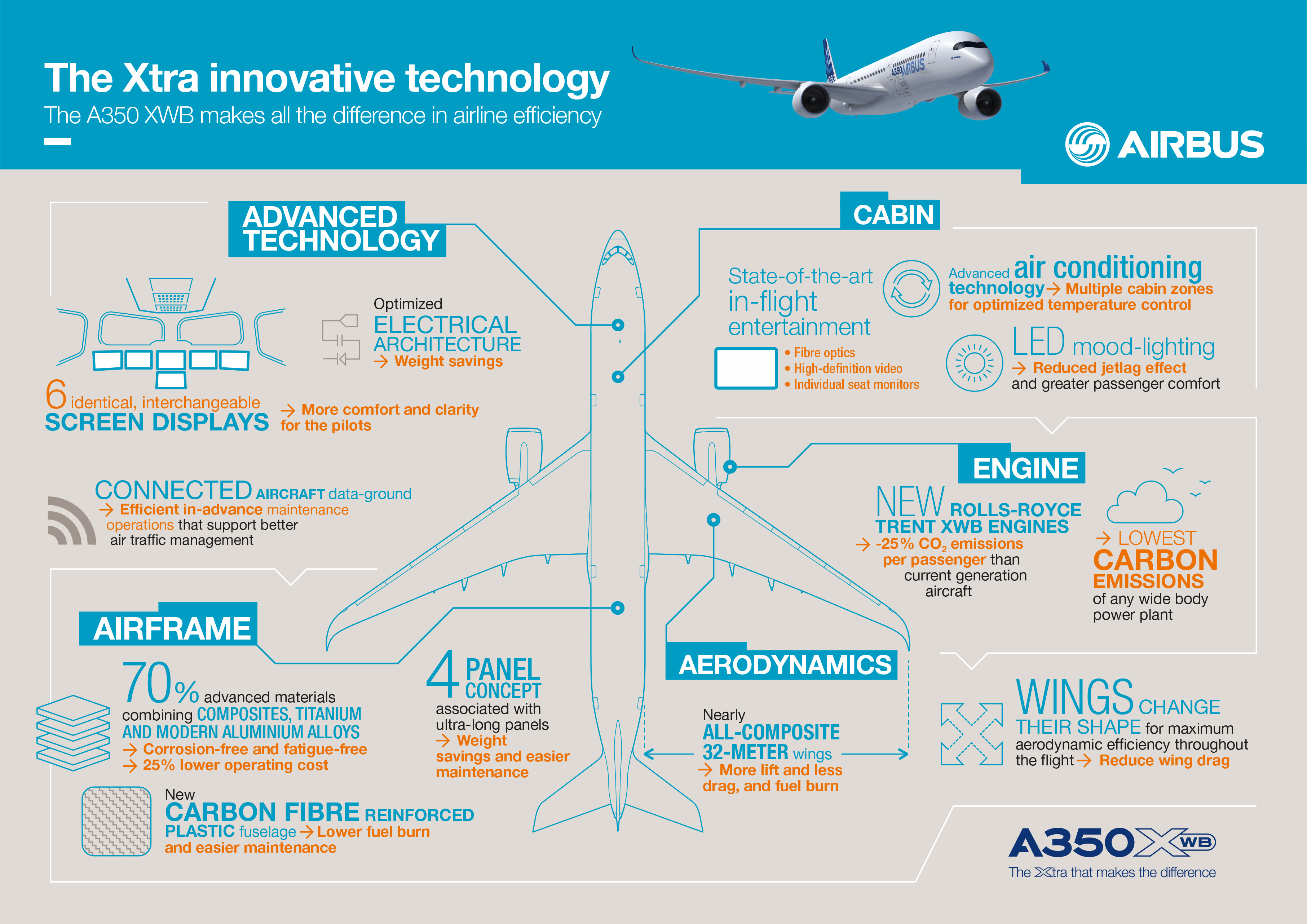 http://www.airlinereporter.com/wp-content/uploads/2014/12/A350_XWB_Infographic.jpg